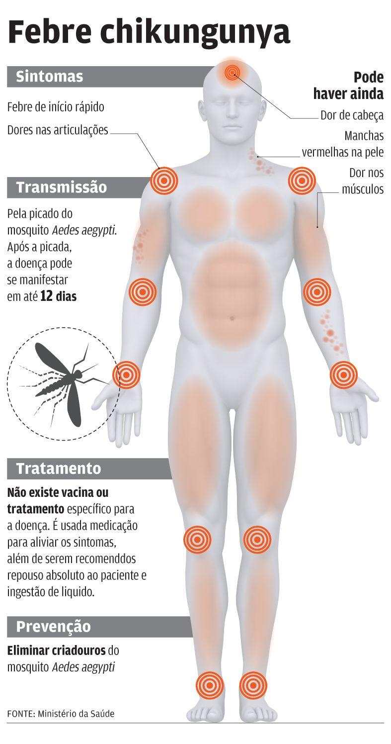 dor na perna chikungunya